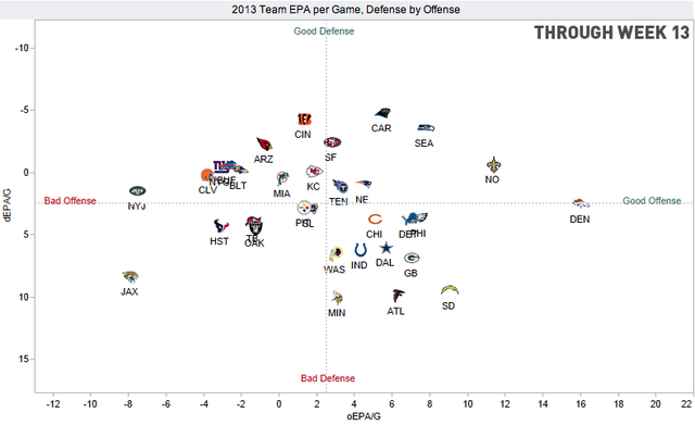 NFL Teams Progressing/Regressing