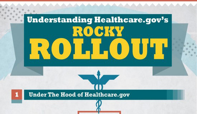 A Comprehensive Review of What Went Down with HealthCare.gov