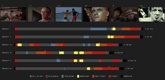 Where Are The Sweet Montages? Breaking Down The <em>Rocky</em> Movies By Scene