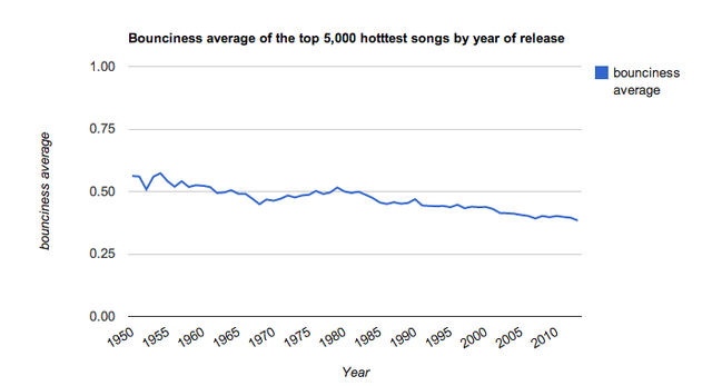 How Music Has Evolved in the Past 70 Years