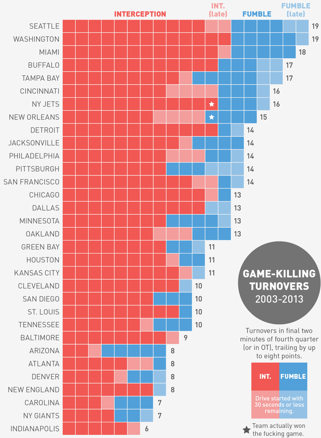 Which NFL Team Has The Most Game-Ending Turnovers In The Last D…