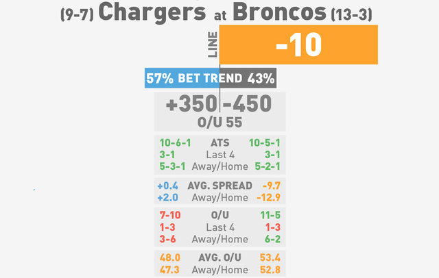 NFL Betting Lines, Visualized: Divisional Round (Early Edition)