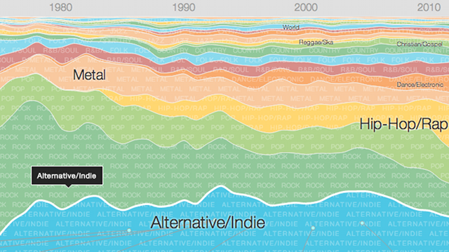 Google Charts the History of Popular Music as We Listen to it Today