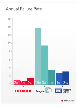 The Most (and Least) Reliable Hard Drive Brands