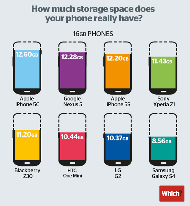 How Much Memory Does Your Smartphone Actually Give You?