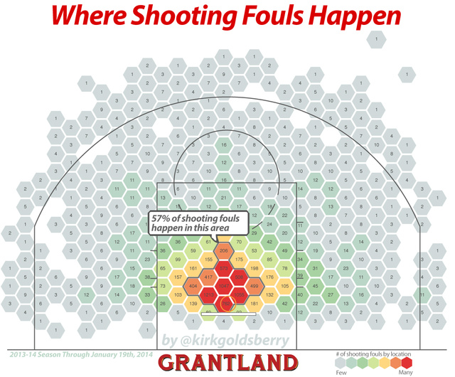 Where Do NBA Shooting Fouls Actually Take Place?