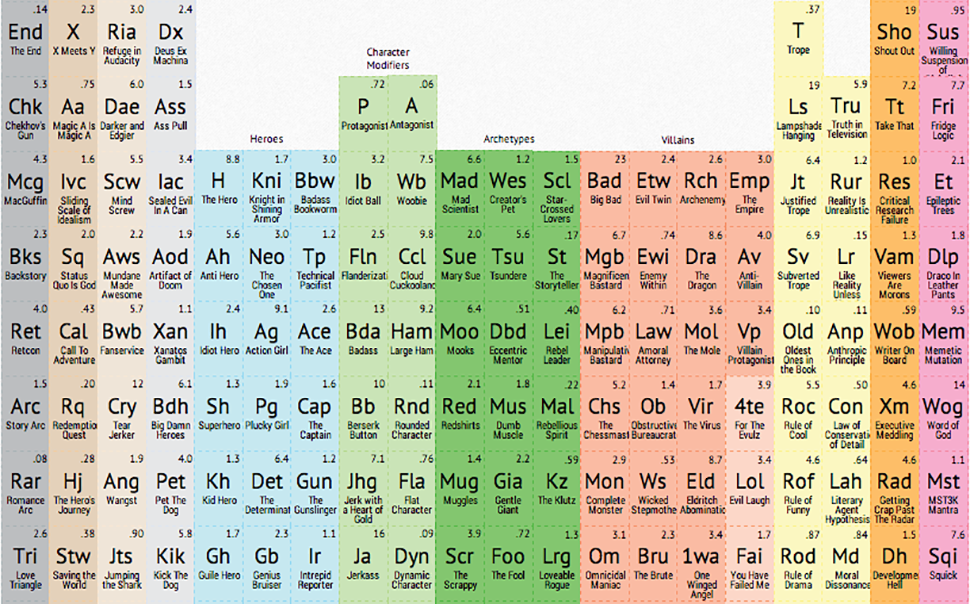 Let This Periodic Table Of Storytelling Destroy Your Writer's Block