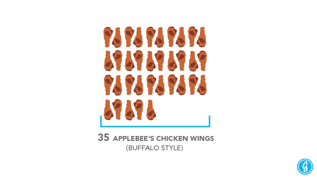 What 3000 calories looks likes in everyday food