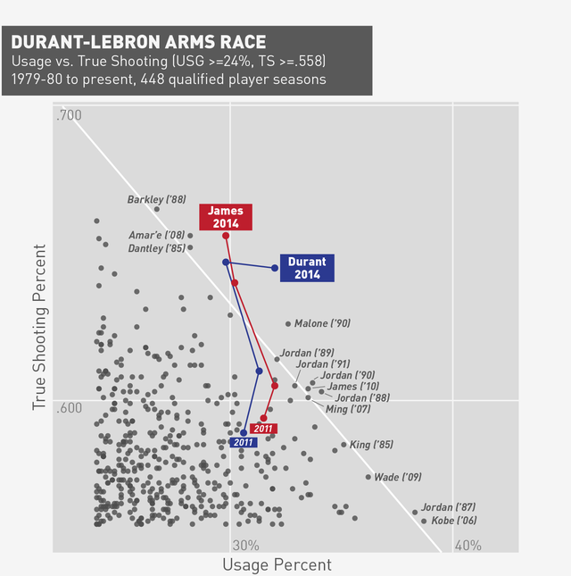The Durant-LeBron Arms Race Is Real—And Statistically Unprecedented