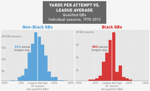 Why So Few Above Average Black Quarterbacks?