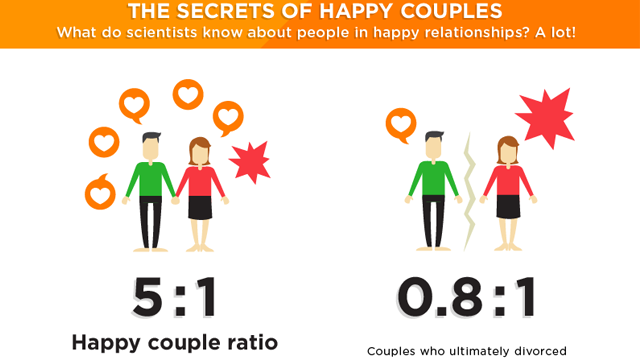 Happiest couple infographic