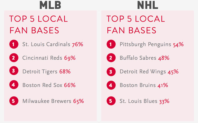 Which NFL, NBA, MLB, and NHL Teams Have The Best Local Fan Base…