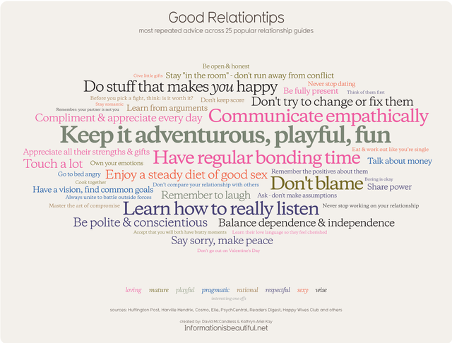 The Most Common Relationship Advice, Visualized
