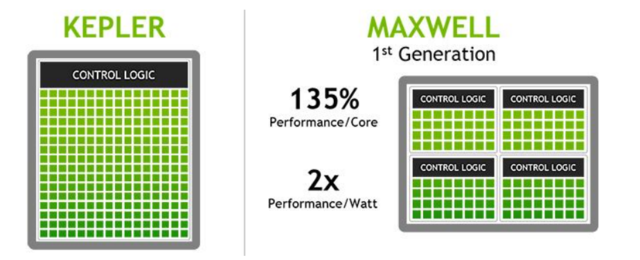Nvidia's First Maxwell Card Is a Power-Sipping Screamer