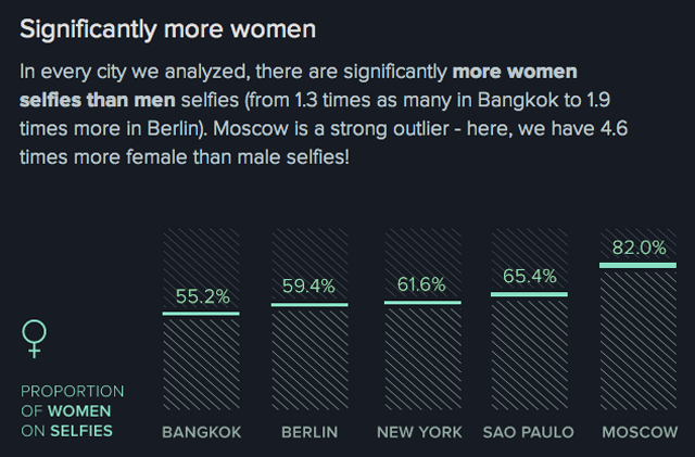 Cultural Stereotypes As Revealed By The Ultimate Collection Of Selfies