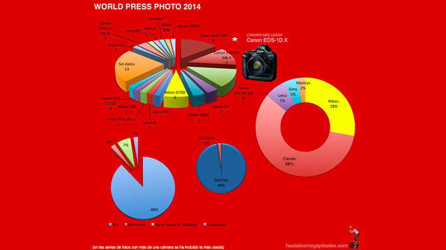 A Breakdown of the Gear Used By the World Press Photo Winners