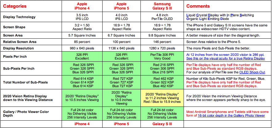 iPhone 5 vs Galaxy S III: Smartphone Display Technology Shoot-Out