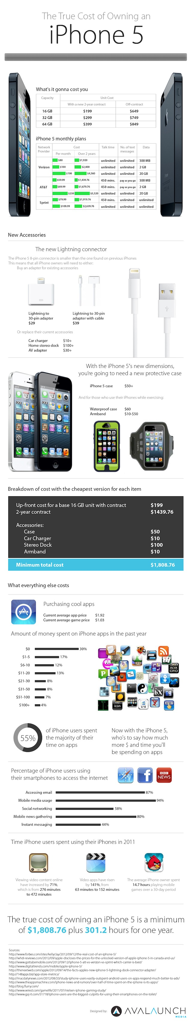 True cost of an iPhone 5