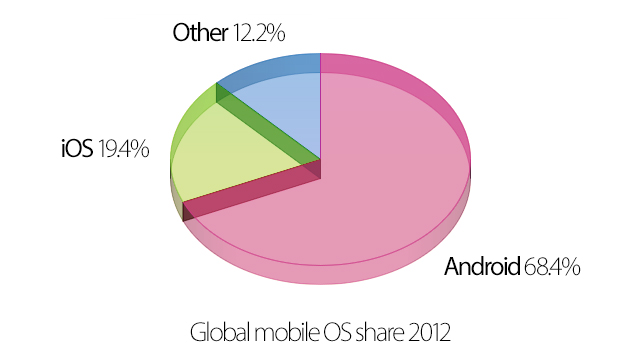 Google Has Killed Android (the Brand)