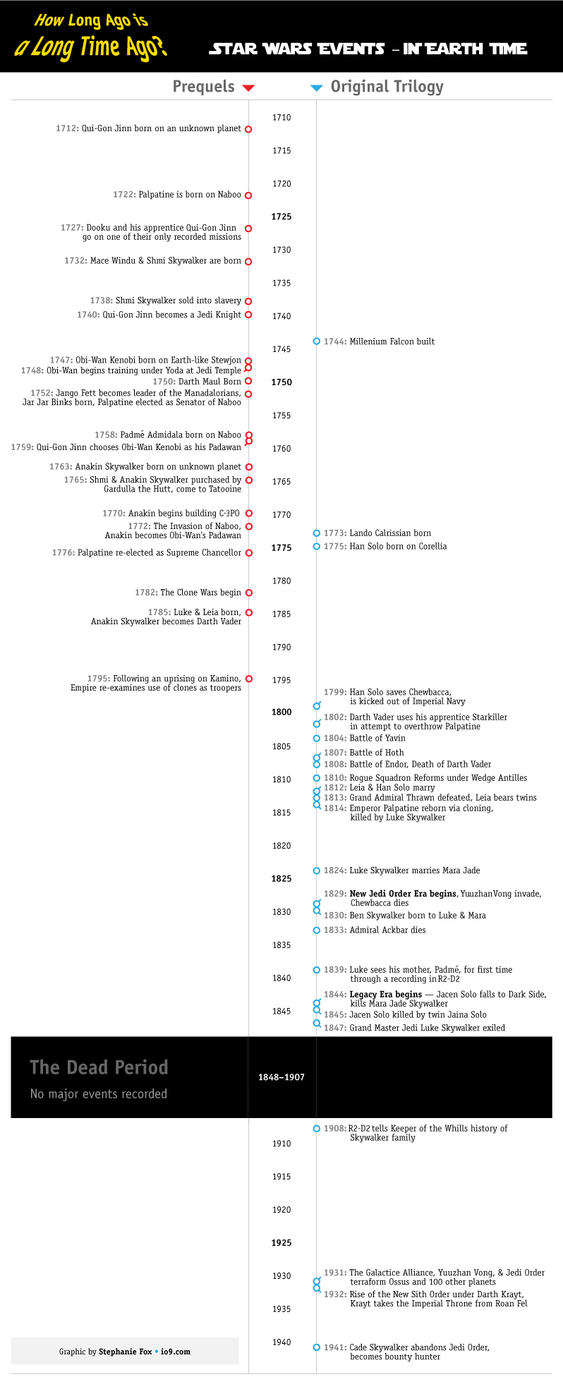 a chart that explains how long ago star wars actually took place