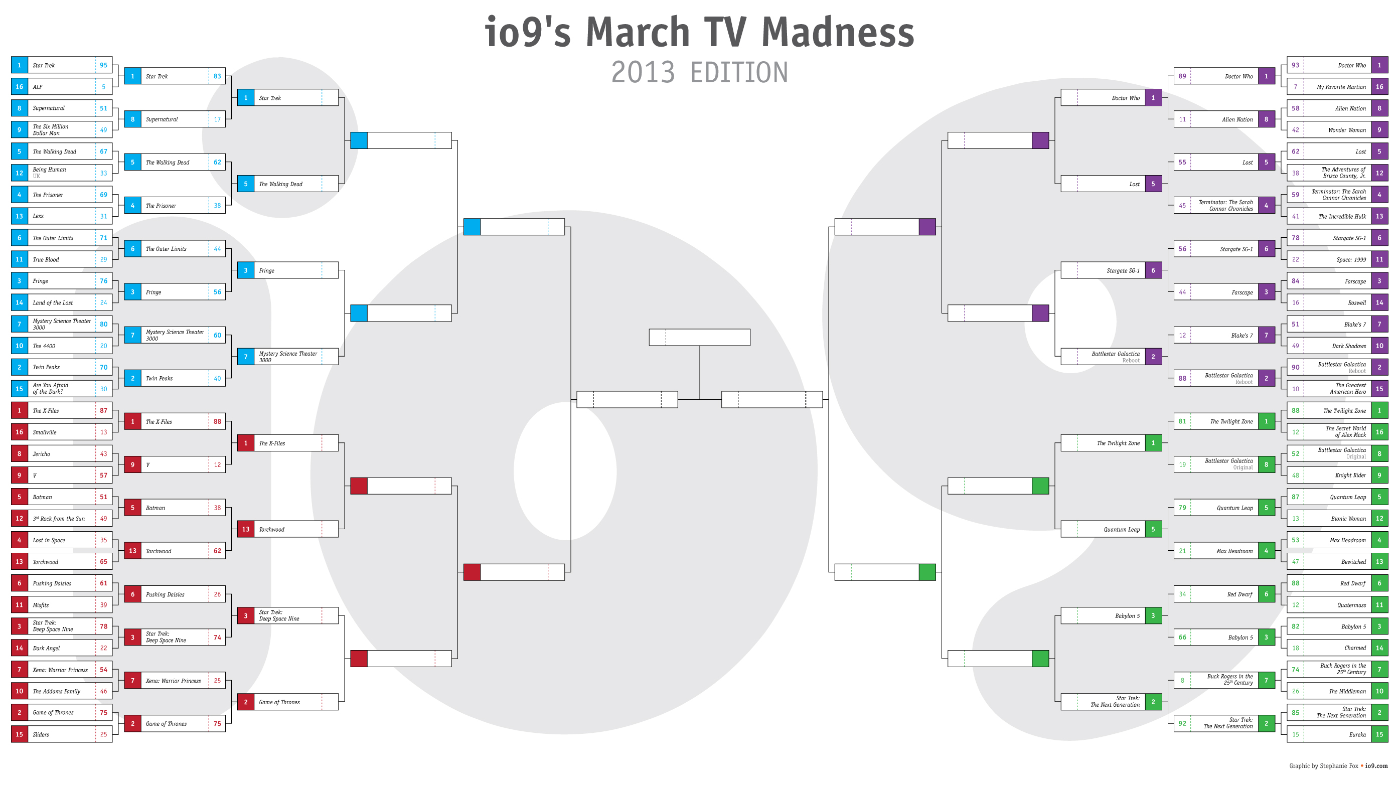 Io9s March Tv Madness Doctor Who Vs Lost Game Of Thrones Vs Ds9